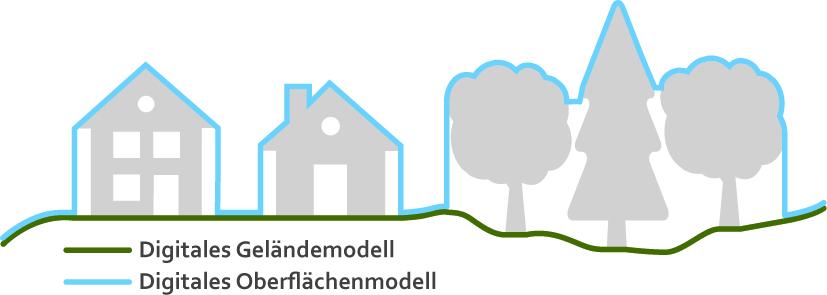 Grafik HoehenmodellGelaendemodell